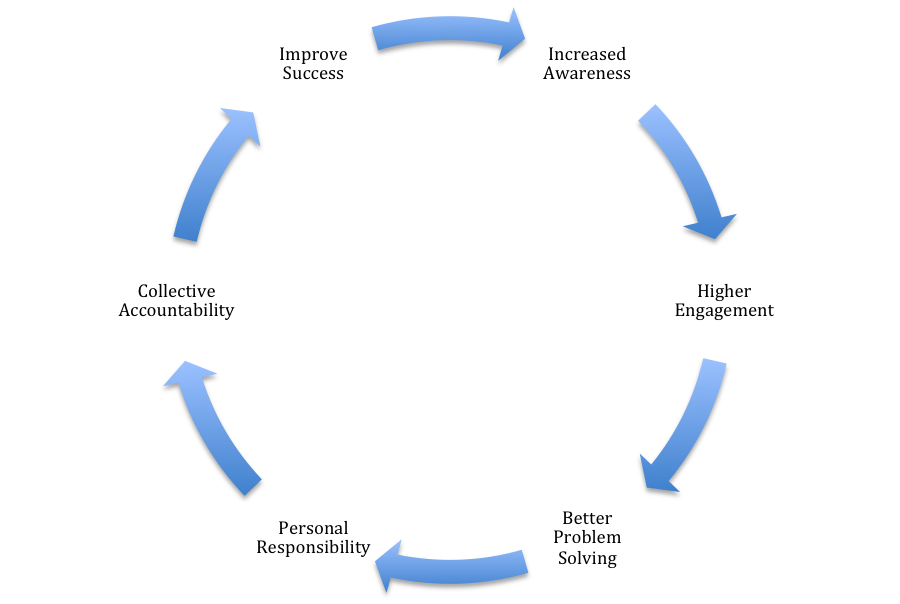 Lea_Transparency_Cycle