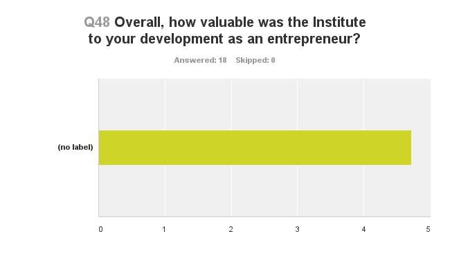 Development as an entrepreneur
