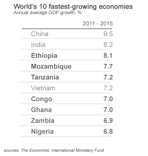 10 Fastest Growing Economies-1