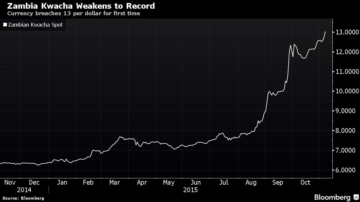 zambia currency depreciation